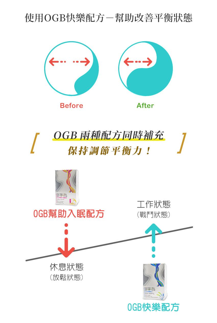 保持調節能力平衡,OGB兩種配方應同時補充