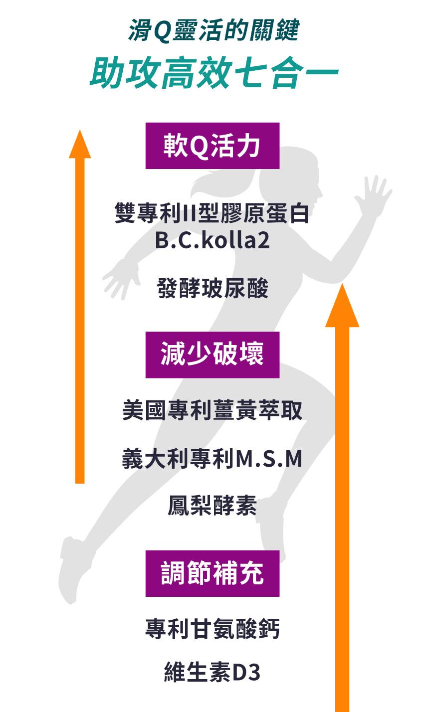 滑Q靈活的關鍵,助攻高效七合一,雙專利二型膠原蛋白, B.C. Kolla2,發酵玻尿酸,美國專利薑黃萃取,義大利專利M.SM,鳳梨酵素,專利乾氨酸鈣,維生素D3
